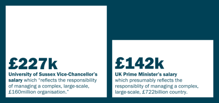 university-of-sussex-vice-chancellor-michael-farthing-salary