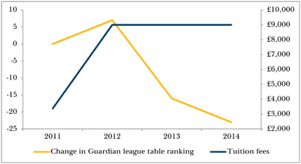 sussex-league-table-graph